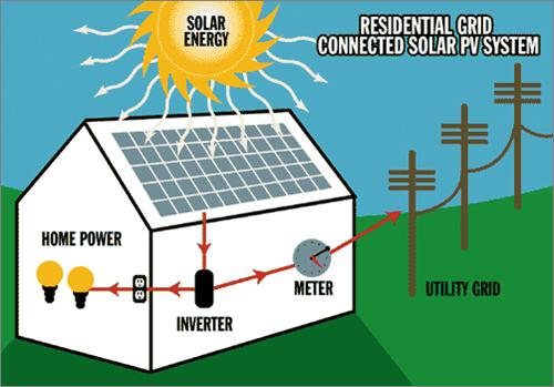 Micii consumatori vor putea sa furnizeze energie retelei si sa beneficieze din asta