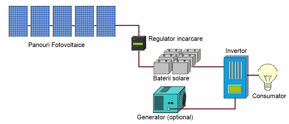 La ce trebuie sa fii atent cand instalezi sisteme fotovoltaice